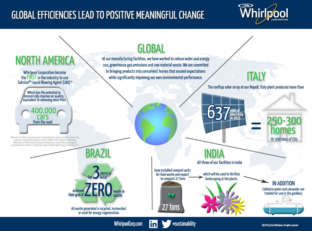 whirlpool global strategy