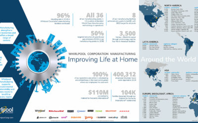Whirlpool Corporation Global Manufacturing At-a-Glance