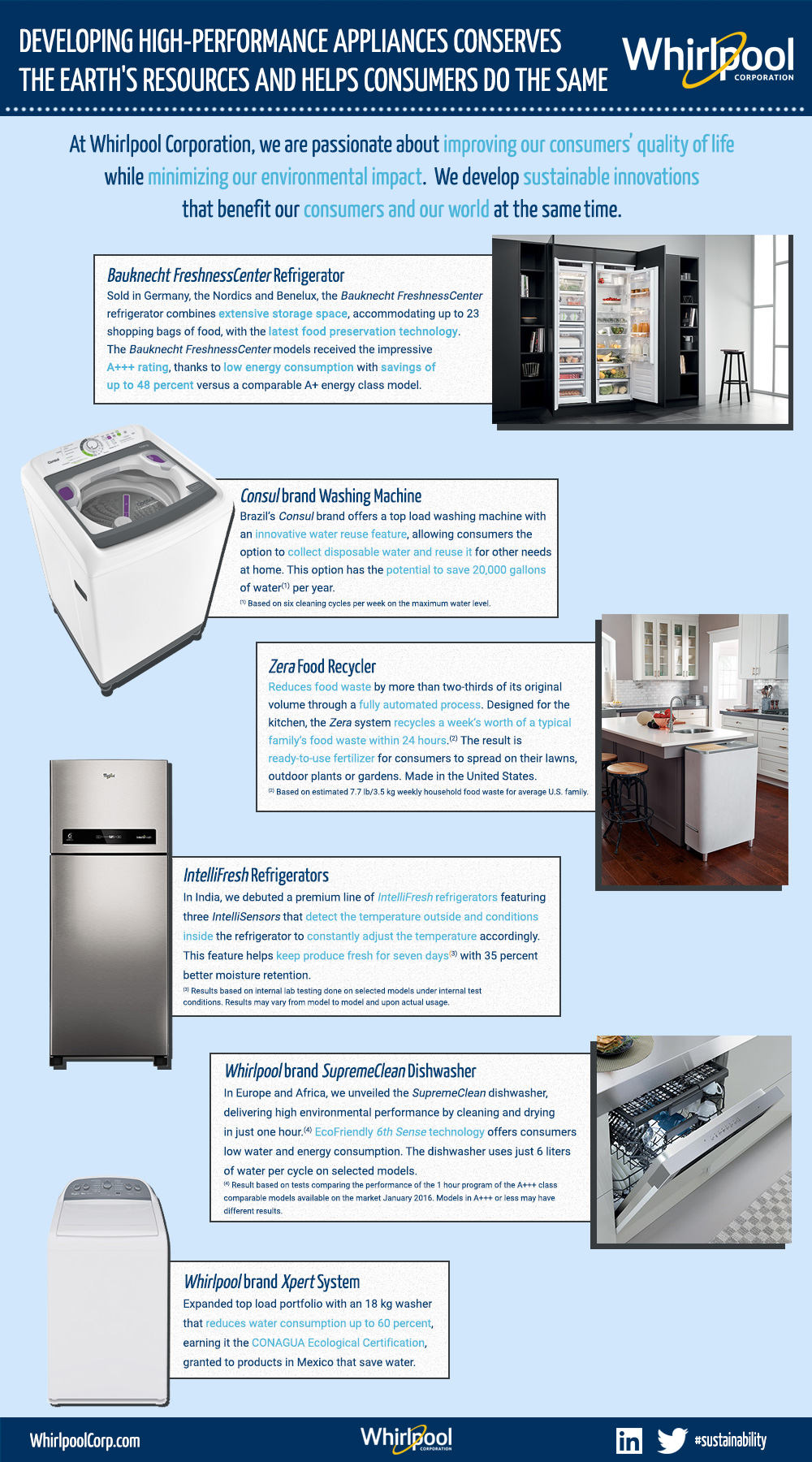 Energy-Efficient-Appliances-Infographic