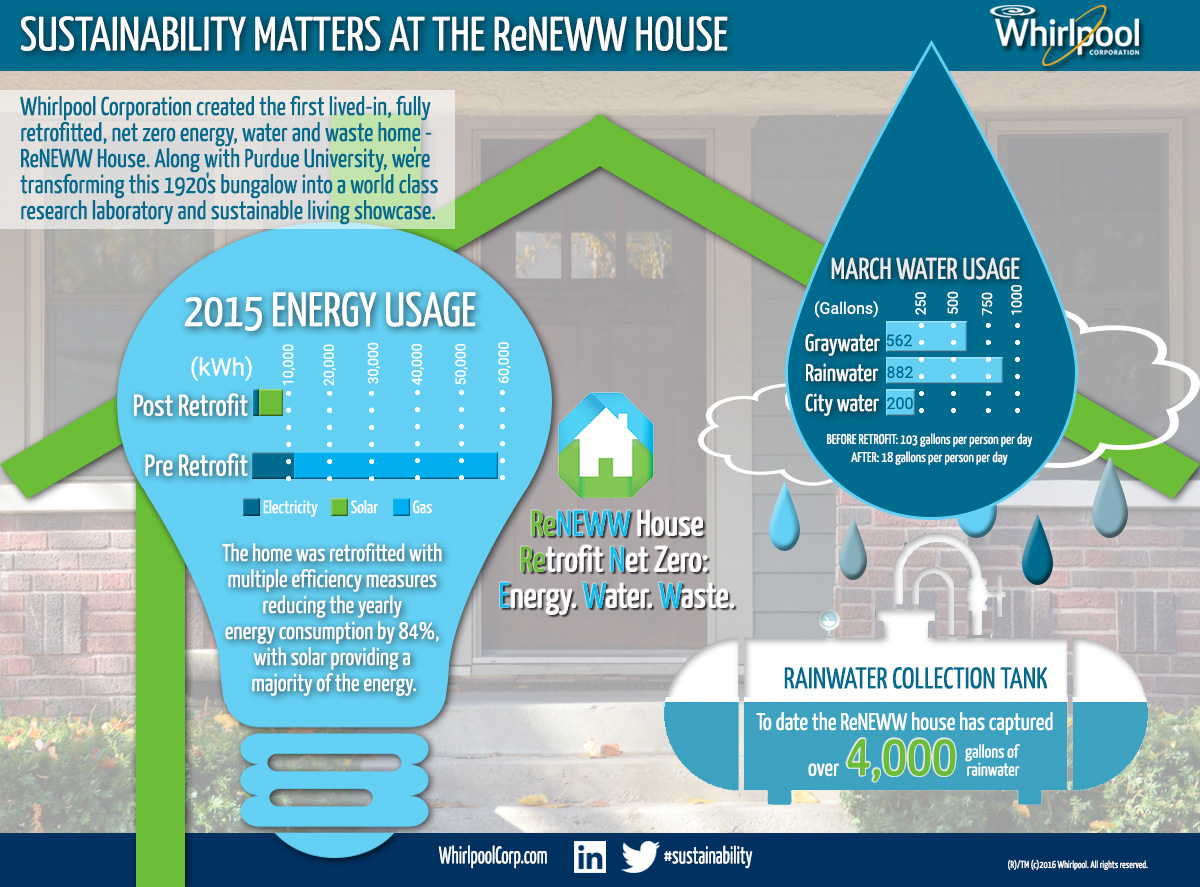 ReNEWW-House-Infographic