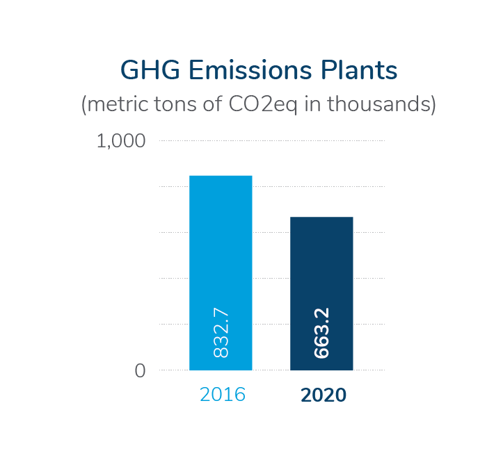 GHG Emissions in Plants 2020