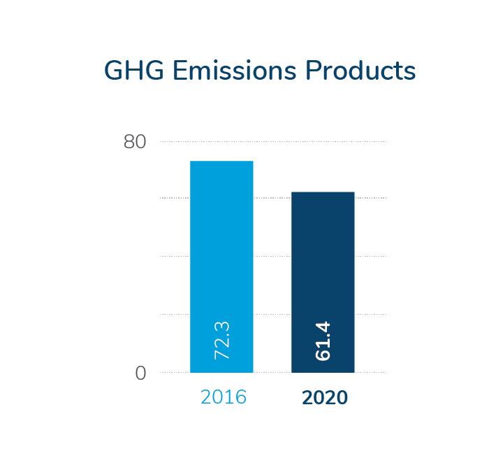 GHG Emissions in products