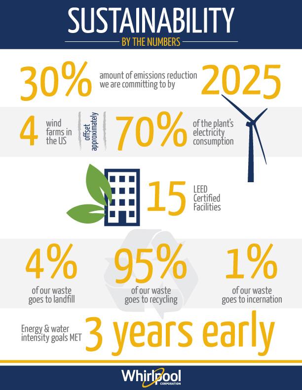 Environmental Sustainability | Whirlpool Corporation