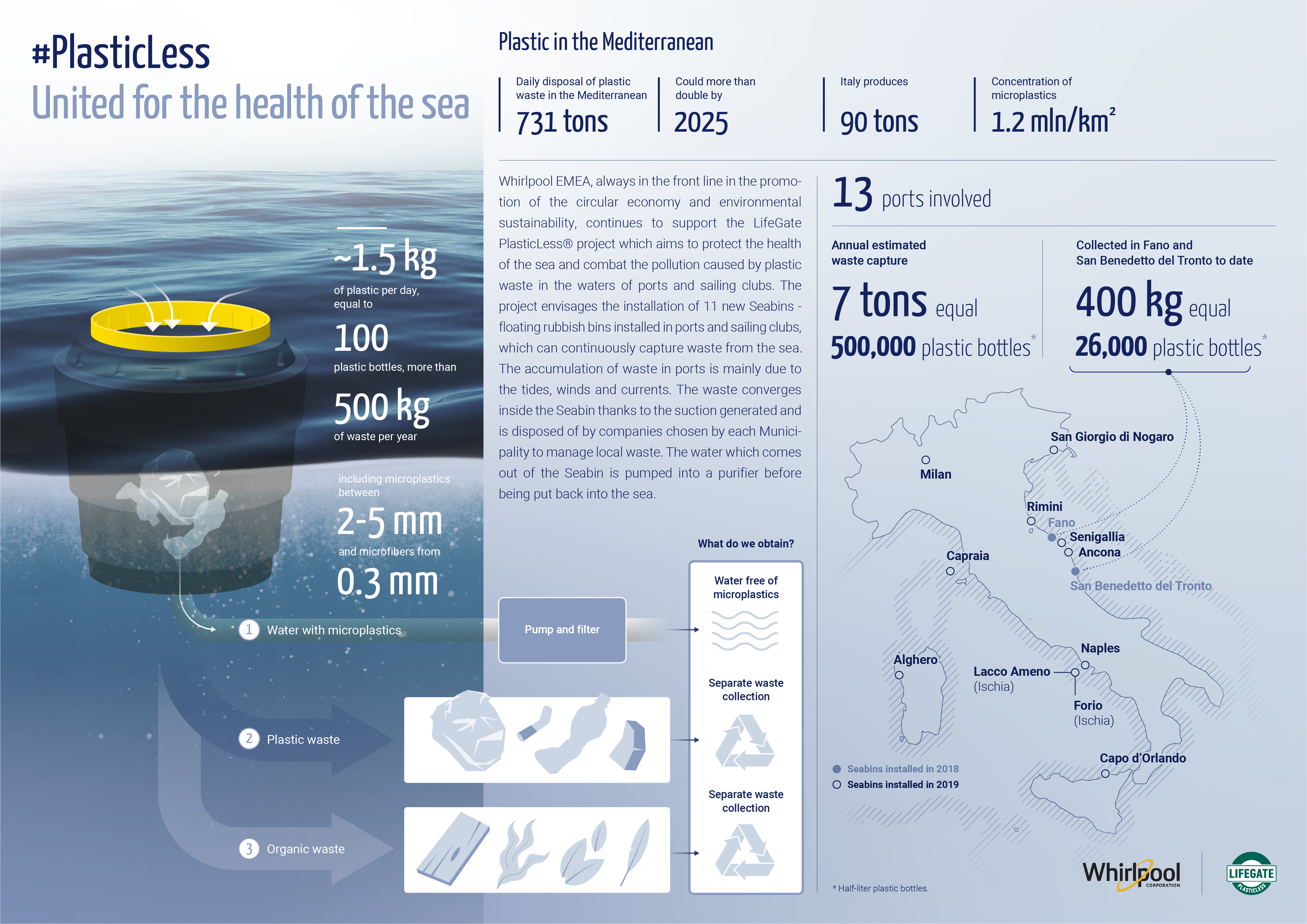 Whirlpool EMEA joins Lifegate in the fight against plastics pollution in Italy's seas 2