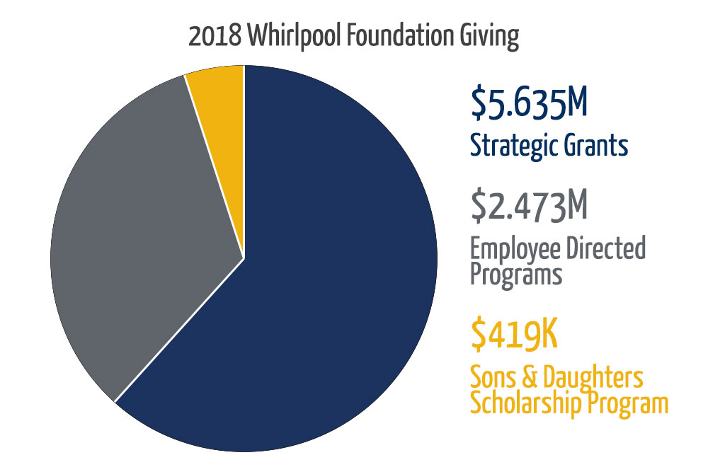 Whirlpool Foundation Stats