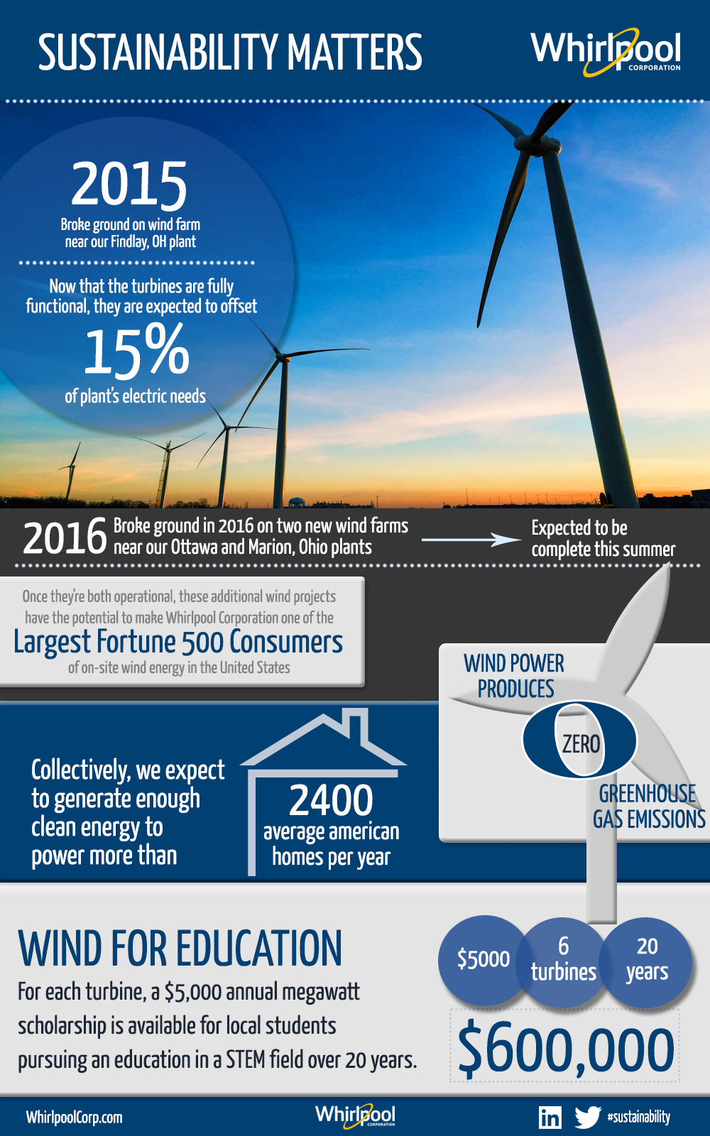 Wind-Farms-Infographic-2017